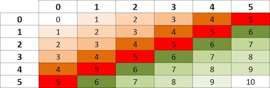 Schema dei valori per una coppia di dadi numerati da zero a cinque