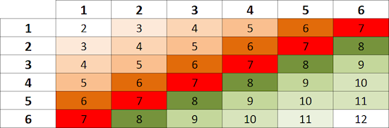 Schema dei valori per una coppia di dadi numerati da uno a sei